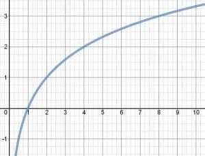 Logaritmo binario
