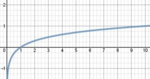 Logaritmo con base 10